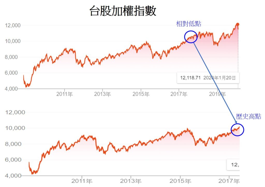 無法單純以大盤指數判斷股價高低