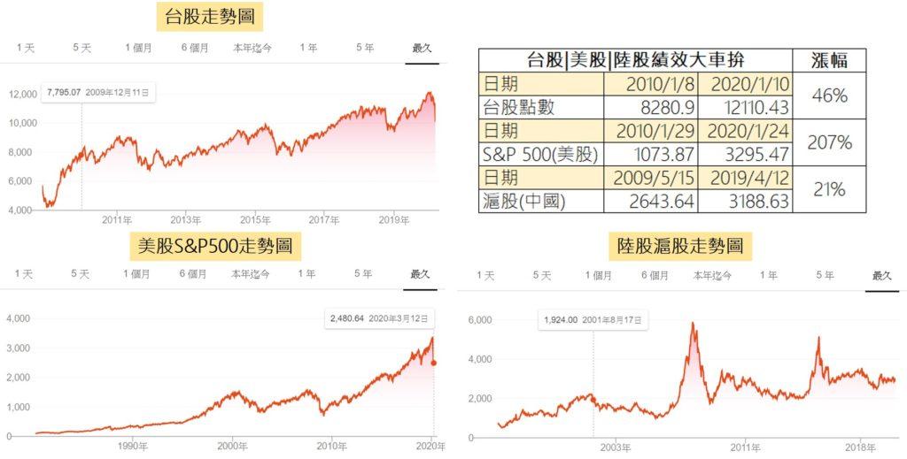 台股美股與滬股近10年來走勢比較表