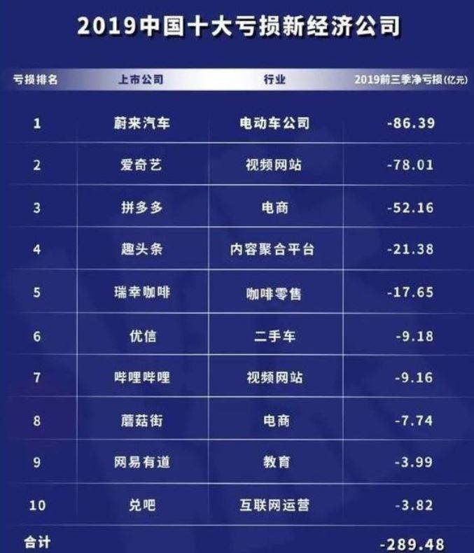 中國2019十大虧錢企業