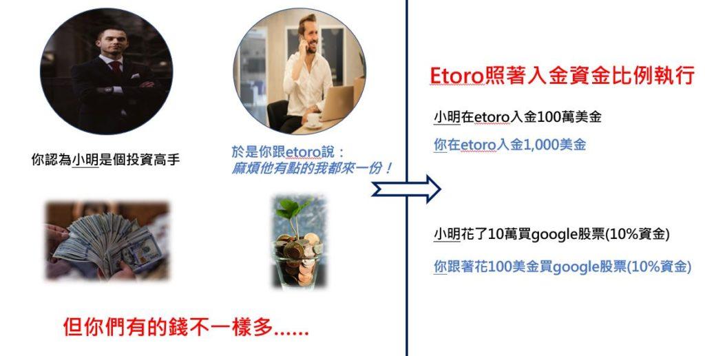 etoro 複製跟單copy trader