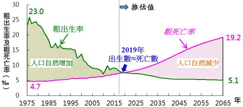 台灣人口曲線