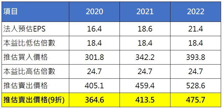 台積電股票估價