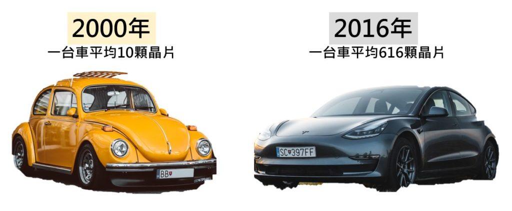 車子使用晶片數量不斷增加