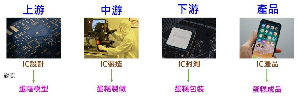 IC產業流程