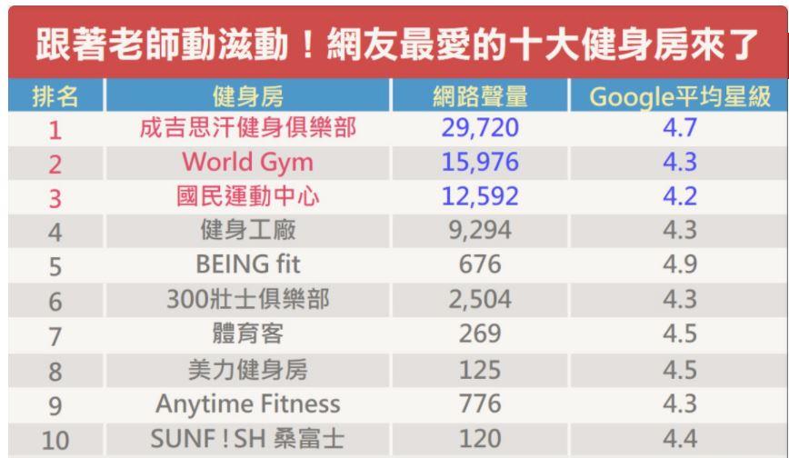 國內健身房排名