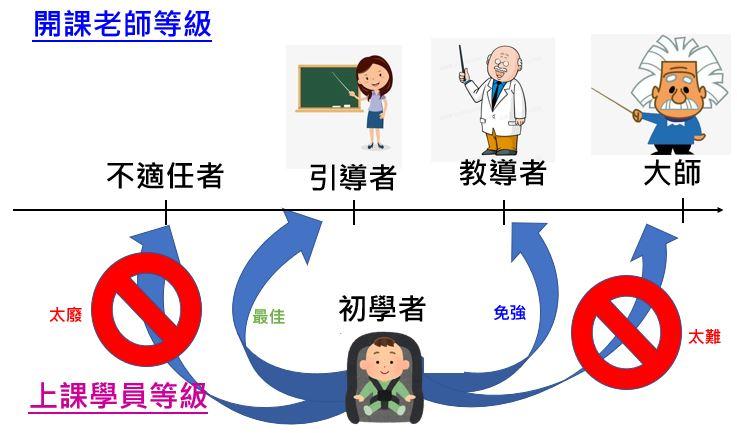 學員程度與開課老師程度間的關係