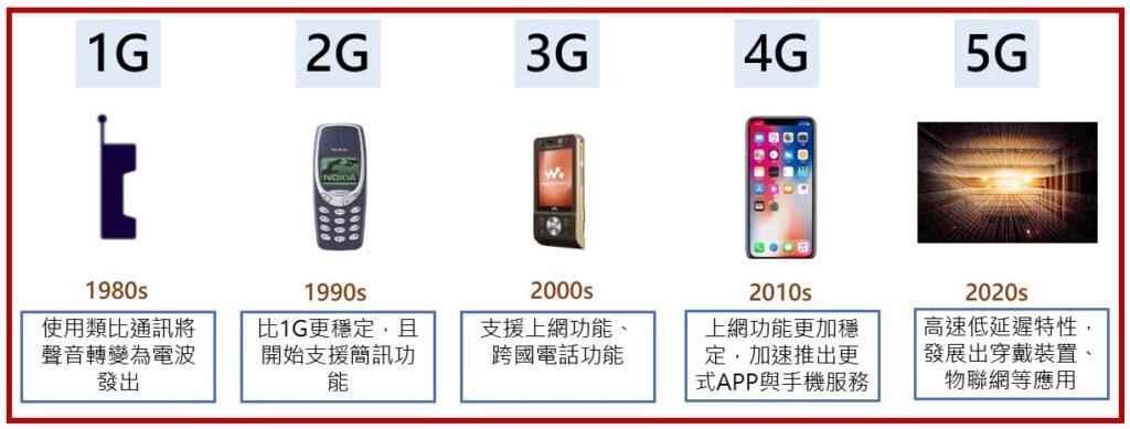 1G~5G功能演進