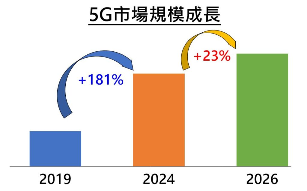 5G市場規模成長