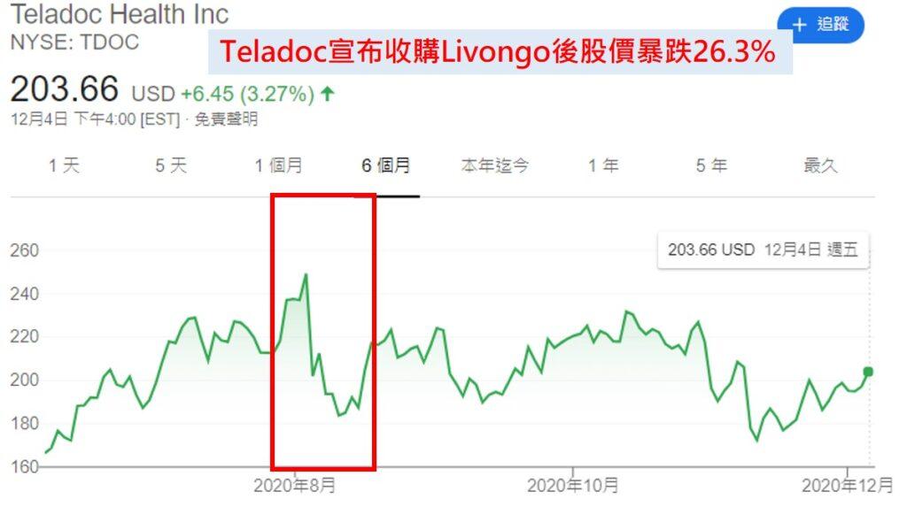 美股研究室:Teladoc收購Livongo後股價暴跌26.3%