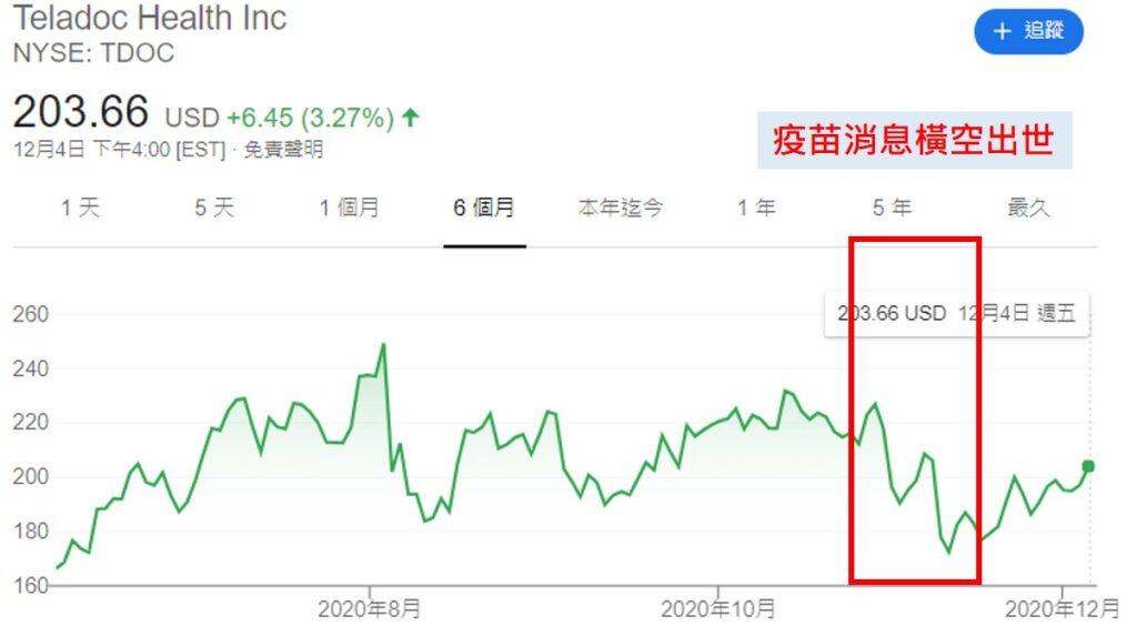 美股研究室-疫苗導致Teladoc股價下跌