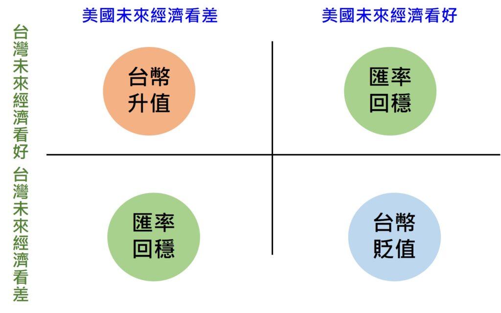 台幣美金匯率與兩國經濟發展狀況,也就是國力息息相關