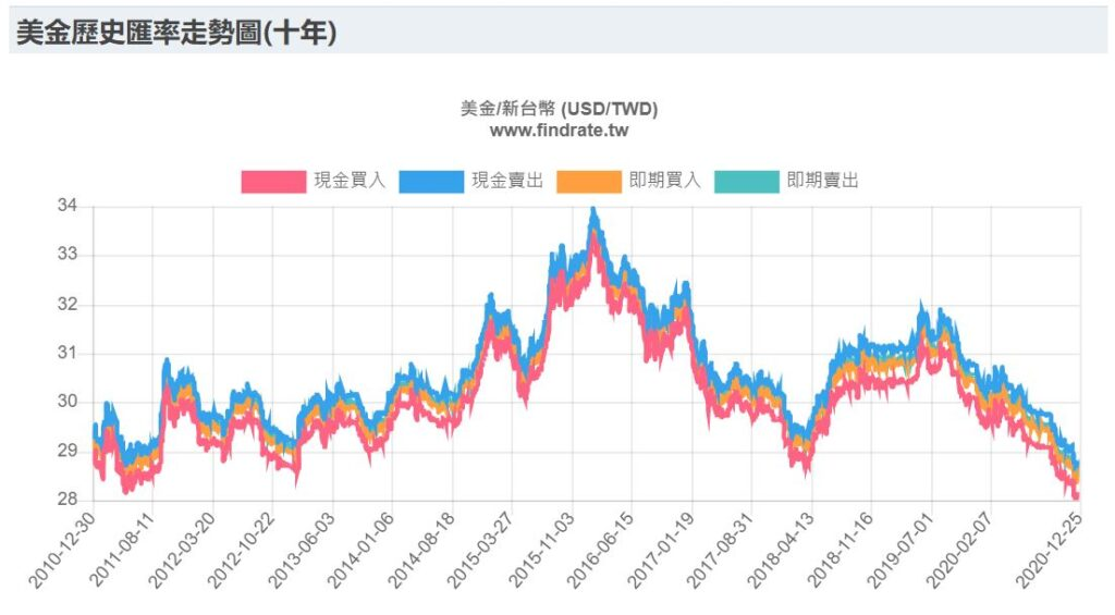 美金台幣匯率10年走勢圖