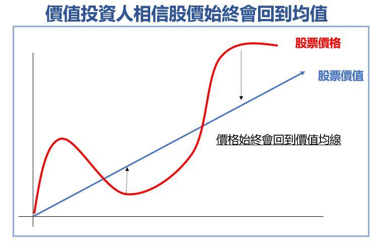 價值投資人相信股價始終會回到均值
