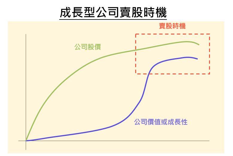 成長型公司賣股獲利時機