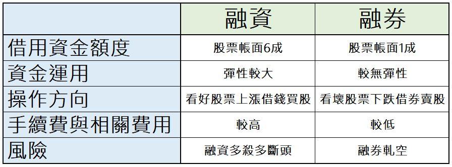 融資融券比較表